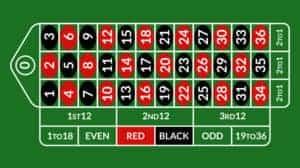 ruletes spēles galds un likmes